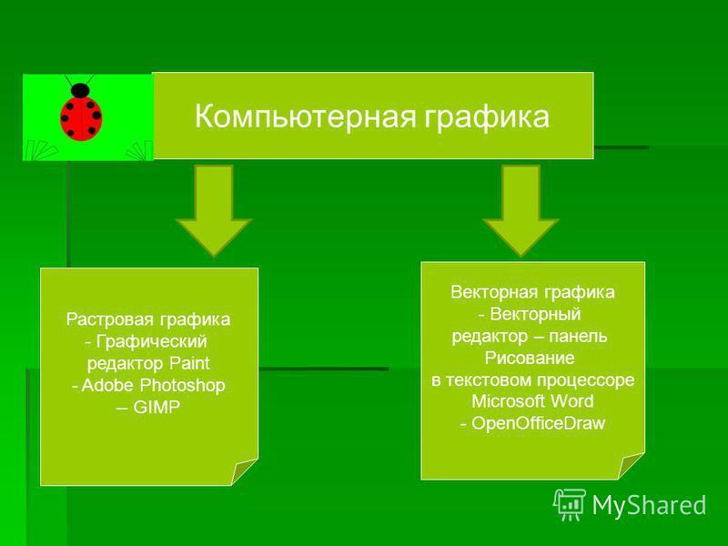 Компьютерная графика Растровая графика - Графический редактор Paint - Adobe Photoshop -- GIMP Векторная графика - Векторный редактор – панель Рисование в текстовом процессоре Microsoft Word - OpenOfficeDraw
