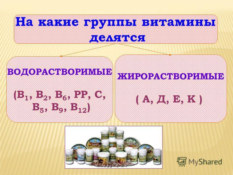 ВОДОРАСТВОРИМЫЕ (В 1, В 2, В 6, РР, С, В 5, В 9, В 12 ) ЖИРОРАСТВОРИМЫЕ ( А, Д, Е, К ) На какие группы витамины делятся