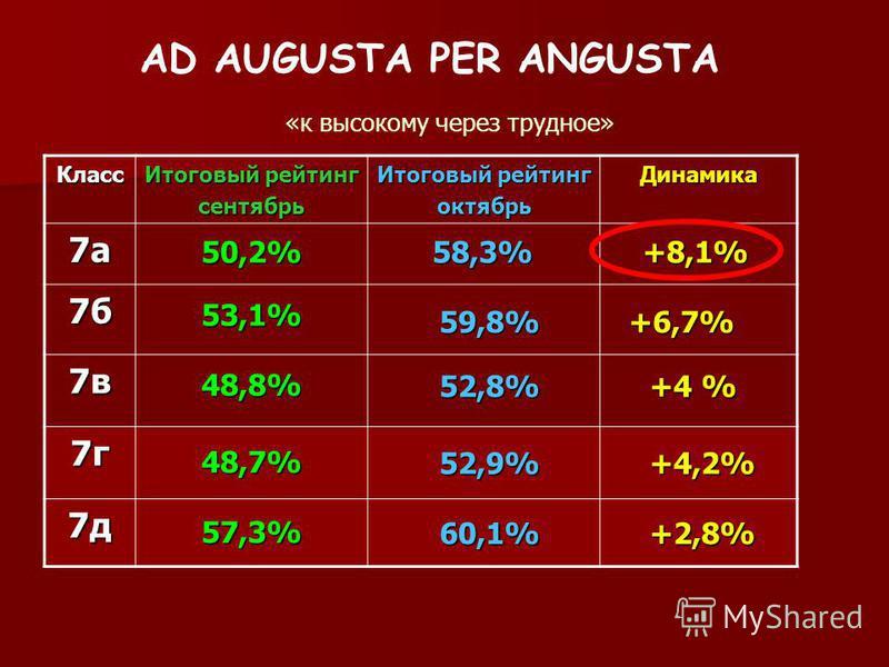 AD AUGUSTA PER ANGUSTA «к высокому через трудное» Класс Итоговый рейтинг сентябрь октябрь Динамика 7 а 7 б 7 в 7 г 7 д 53,1% 48,8% 48,7% 57,3% 58,3% 52,8% 52,9% 60,1% +8,1% +6,7% +4 % +4,2% +2,8% 50,2% 59,8%
