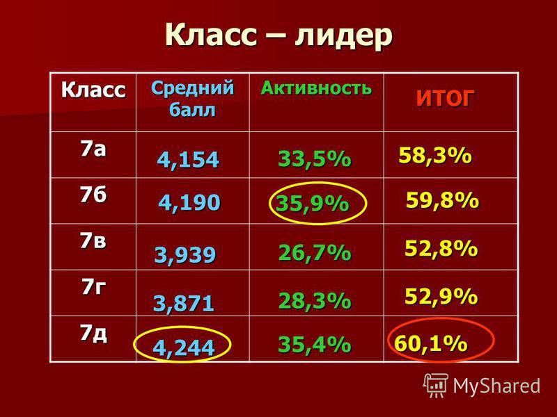 Класс – лидер Класс Средний балл Активность 7 а 7 а 7 а 7 а 7 б 7 б 7 б 7 б 7 в 7 в 7 в 7 в 7 г 7 г 7 г 7 г 7 д 52,8%52,8%52,8%52,8% 59,8%59,8%59,8%59,8% 58,3% ИТОГ 52,9% 60,1% 4,154 3,939 4,244 3,871 4,190 26,7%26,7%26,7%26,7% 33,5% 35,4% 28,3% 35,9