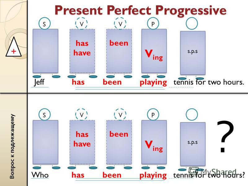 Present Perfect Progressive + В о п р о с к п о д л е ж а щ е м у Who has been playing tennis for two hours? has have has have V ing V ing s.p.s s.p.s SVP been V Jeff has been playing tennis for two hours. has have has have V ing V ing s.p.s s.p.s SV