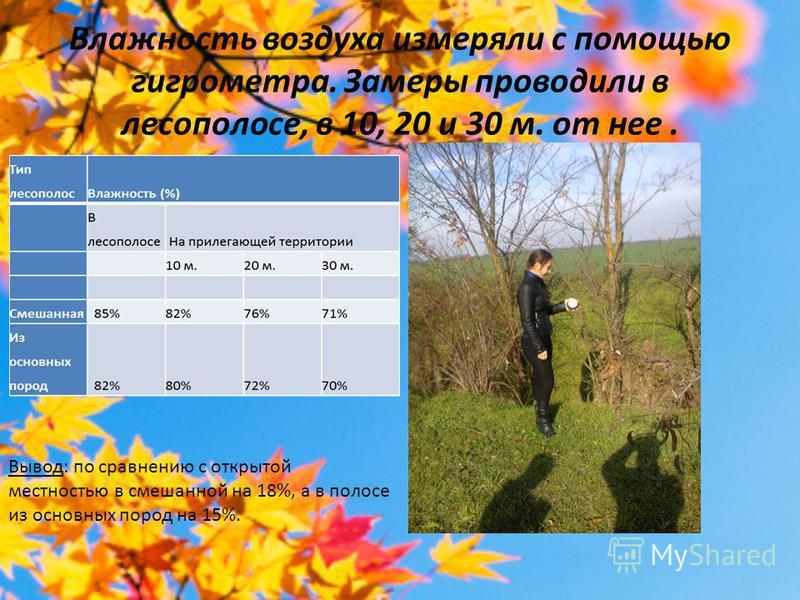 Влажность воздуха измеряли с помощью гигрометра. Замеры проводили в лесополосе, в 10, 20 и 30 м. от нее. Вывод: по сравнению с открытой местностью в смешанной на 18%, а в полосе из основныхх пород на 15%.