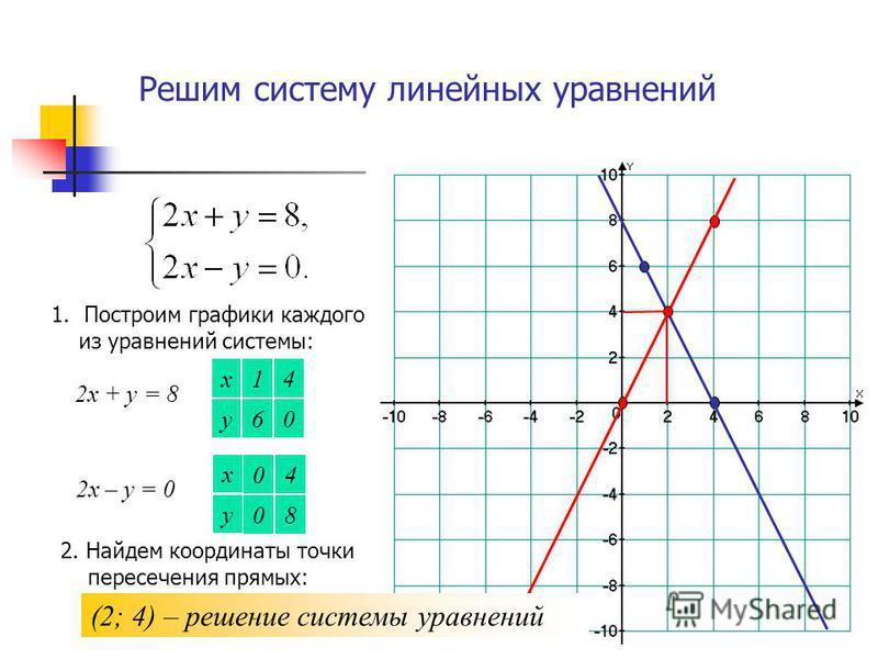 Решим систему линейных уравнений 1. Построим графики каждого из уравнений системы: 2 х + у = 8 х у 0 4 6 1 2 х – у = 0 х у 8 4 0 0 2. Найдем координаты точки пересечения прямых: (2; 4) – решение системы уравнений