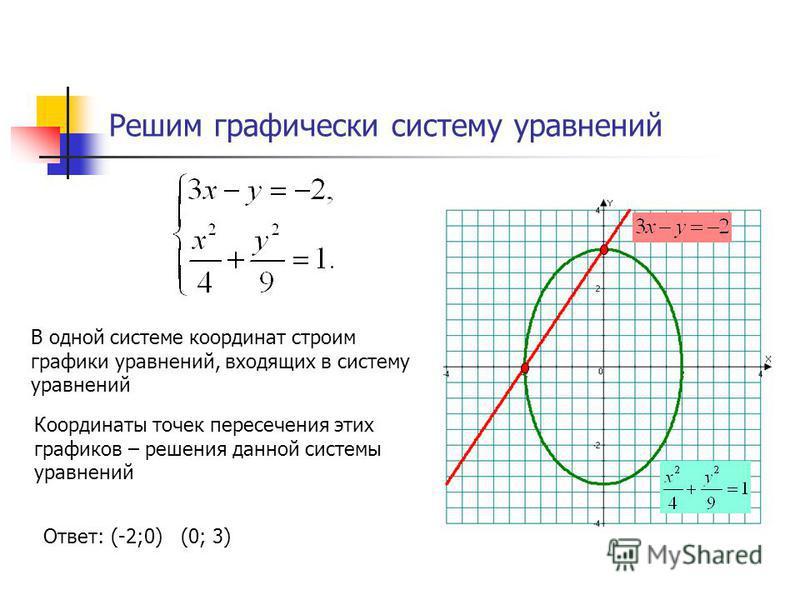 Решим графически систему уравнений В одной системе координат строим графики уравнений, входящих в систему уравнений Координаты точек пересечения этих графиков – решения данной системы уравнений Ответ: (-2;0) (0; 3)
