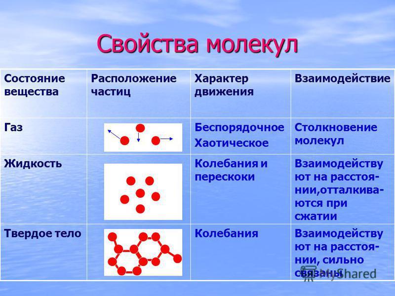Свойства молекул Состояние вещества Расположение частиц Характер движения Взаимодействие Газ Беспорядочное Хаотическое Столкновение молекул Жидкость Колебания и перескоки Взаимодейству ют на расстоянии,отталкиваются при сжатии Твердое тело КолебанияВ