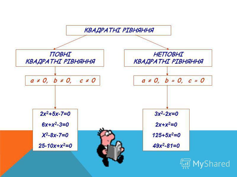 КВАДРАТНІ РІВНЯННЯ ПОВНІ КВАДРАТНІ РІВНЯННЯ НЕПОВНІ КВАДРАТНІ РІВНЯННЯ а 0, b 0, с 0а 0, b = 0, с = 0 2х 2 +5х-7=0 6х+х 2 -3=0 Х 2 -8х-7=0 25-10х+х 2 =0 3х 2 -2х=0 2х+х 2 =0 125+5х 2 =0 49х 2 -81=0