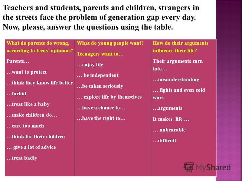 Teachers and students, parents and children, strangers in the streets face the problem of generation gap every day. Now, please, answer the questions using the table. What do parents do wrong, according to teens opinions? Parents… …want to protect …t
