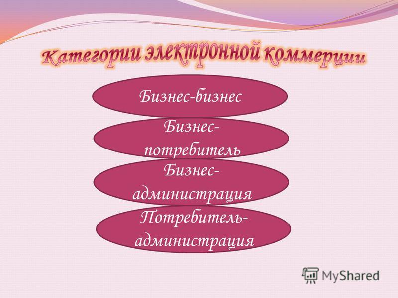 Бизнес-бизнес Бизнес- потребитель Бизнес- администрация Потребитель- администрация