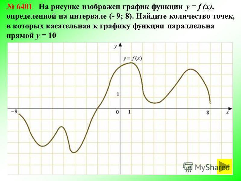 6401 На рисунке изображен график функции у = f (х), определенной на интервале (- 9; 8). Найдите количество точек, в которых касательная к графику функции параллельна прямой у = 10