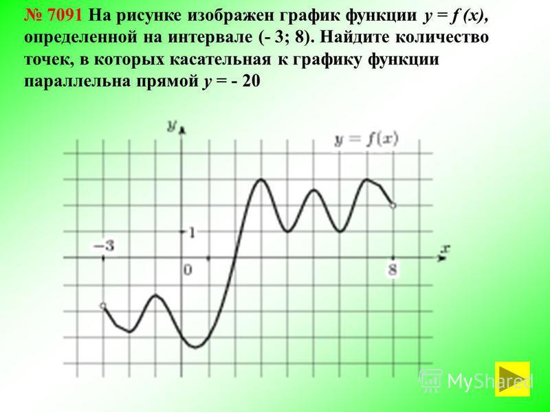 7091 На рисунке изображен график функции у = f (х), определенной на интервале (- 3; 8). Найдите количество точек, в которых касательная к графику функции параллельна прямой у = - 20