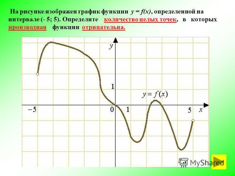 На рисунке изображен график функции у = f(x), определенной на интервале (- 5; 5). Определите количество целых точек, в которых производная функции отрицательна.