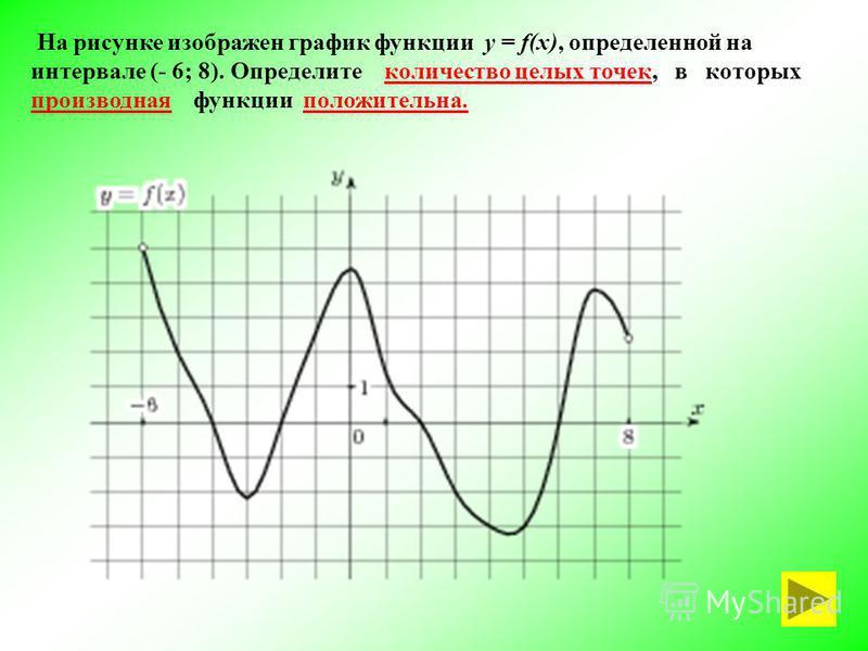 На рисунке изображен график функции у = f(x), определенной на интервале (- 6; 8). Определите количество целых точек, в которых производная функции положительна.