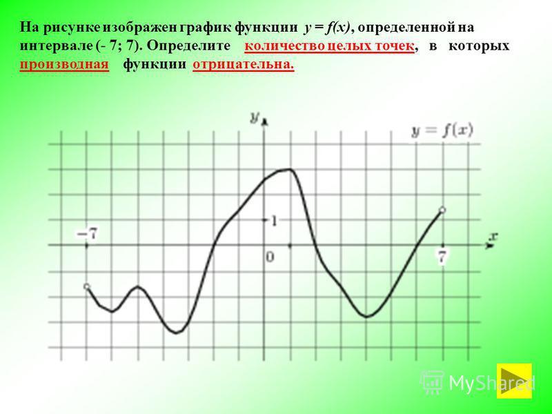 На рисунке изображен график функции у = f(x), определенной на интервале (- 7; 7). Определите количество целых точек, в которых производная функции отрицательна.