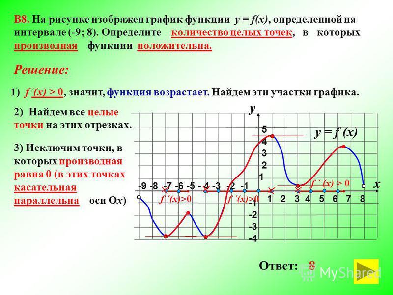 3) Исключим точки, в которых производная равна 0 (в этих точках касательная параллельна оси Ох) -9 -8 -7 -6 -5 - 4 -3 -2 -1 1 2 3 4 5 6 7 8 В8. В8. На рисунке изображен график функции у = f(x), определенной на интервале (-9; 8). Определите количество