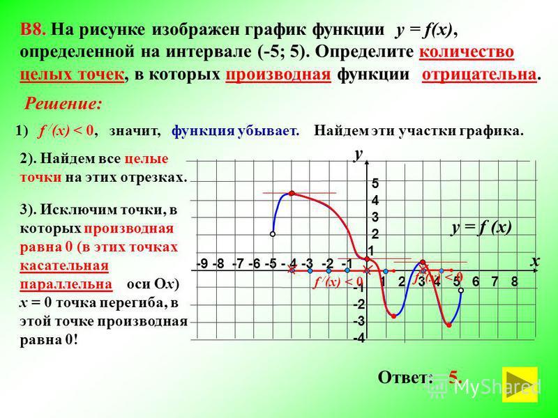 3). Исключим точки, в которых производная равна 0 (в этих точках касательная параллельна оси Ох) х = 0 точка перегиба, в этой точке производная равна 0! -9 -8 -7 -6 -5 - 4 -3 -2 -1 1 2 3 4 5 6 7 8 В8. В8. На рисунке изображен график функции у = f(x),