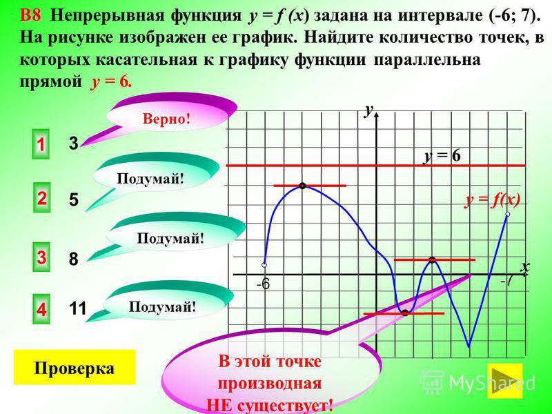 2 4 3 3 В8 В8 Непрерывная функция у = f (x) задана на интервале (-6; 7). На рисунке изображен ее график. Найдите количество точек, в которых касательная к графику функции параллельна прямой y = 6. Проверка y = f(x) y x 1 11 8 Подумай! Верно! 5 -6-6 -