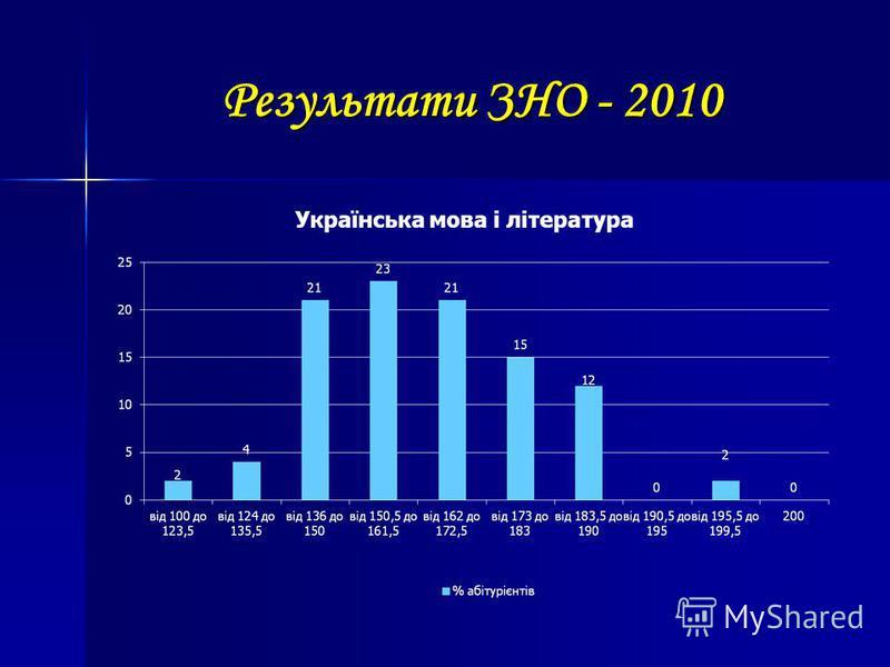 Результати ЗНО - 2010