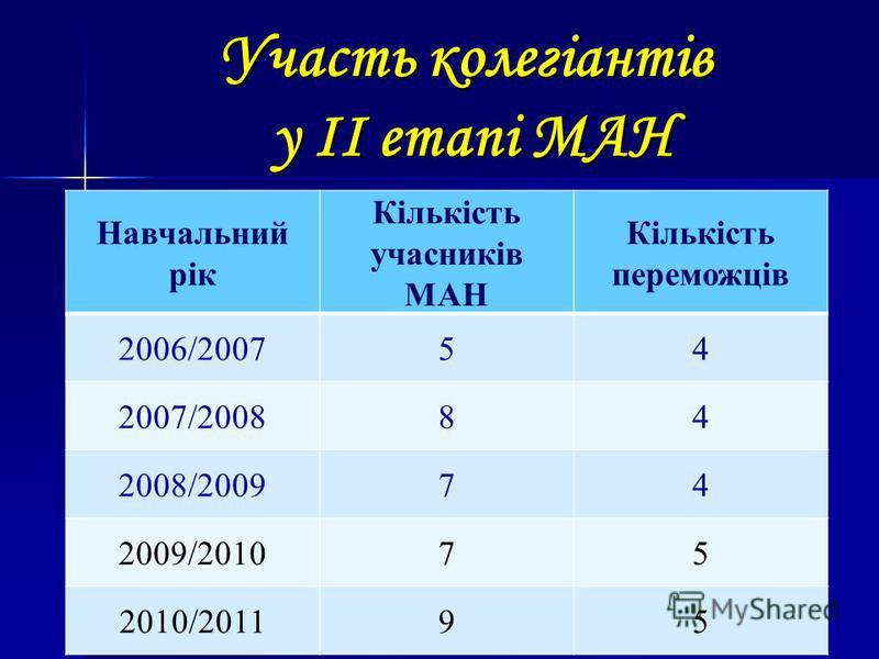 Участь колегіантів у ІІ етапі МАН Навчальний рік Кількість учасників МАН Кількість переможців 2006/200754 2007/200884 2008/200974 2009/201075 2010/201195