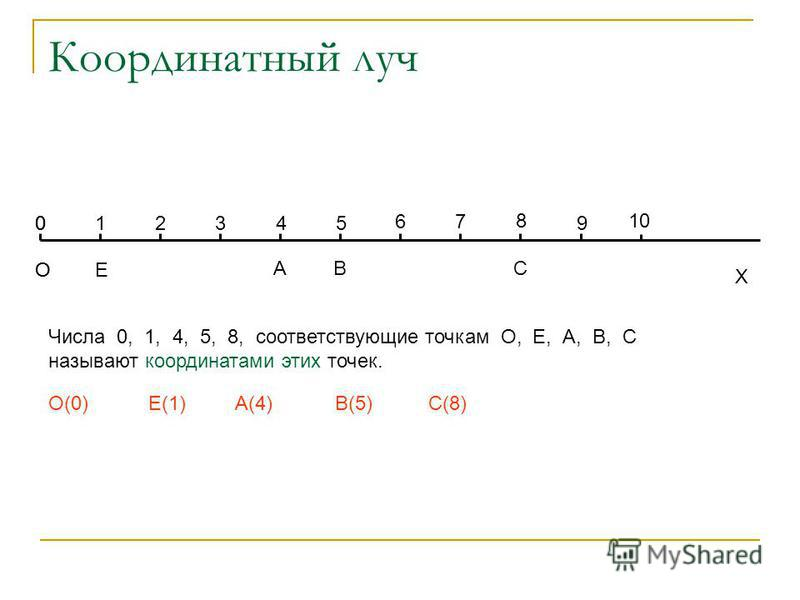 Координатный луч О Х Е Числа 0, 1, 4, 5, 8, соответствующие точкам О, Е, А, В, С называют координатами этих точек. 01 О(0) 2 45 3 6 8 7 АВС Е(1)А(4)В(5)С(8) О 0 9 10