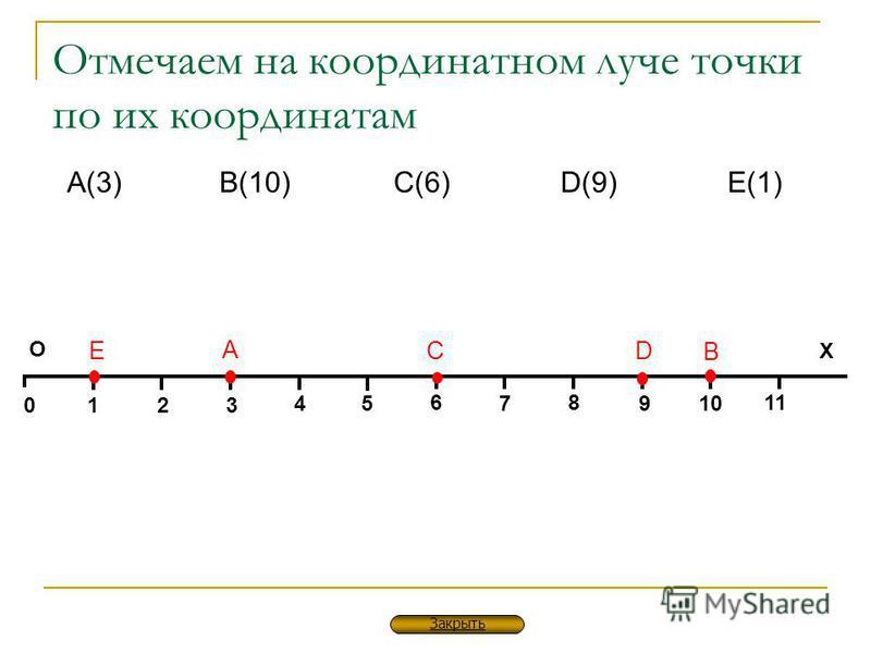 Отмечаем на координатном луче точки по их координатам 01 4 3 2 5 6 7 8 9 10 11 О Х А В СD E А(3) В(10)С(6)D(9)D(9)E(1)E(1) Закрыть
