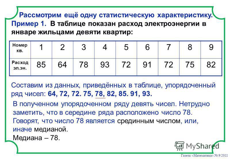 Газета «Математика» 9/2011 Рассмотрим ещё одну статистическую характеристику. Пример 1. В таблице показан расход электроэнергии в январе жильцами девяти квартир: Номер кв. 123456789 Расход эл.эн. 856478937291727582 Составим из данных, приведённых в т