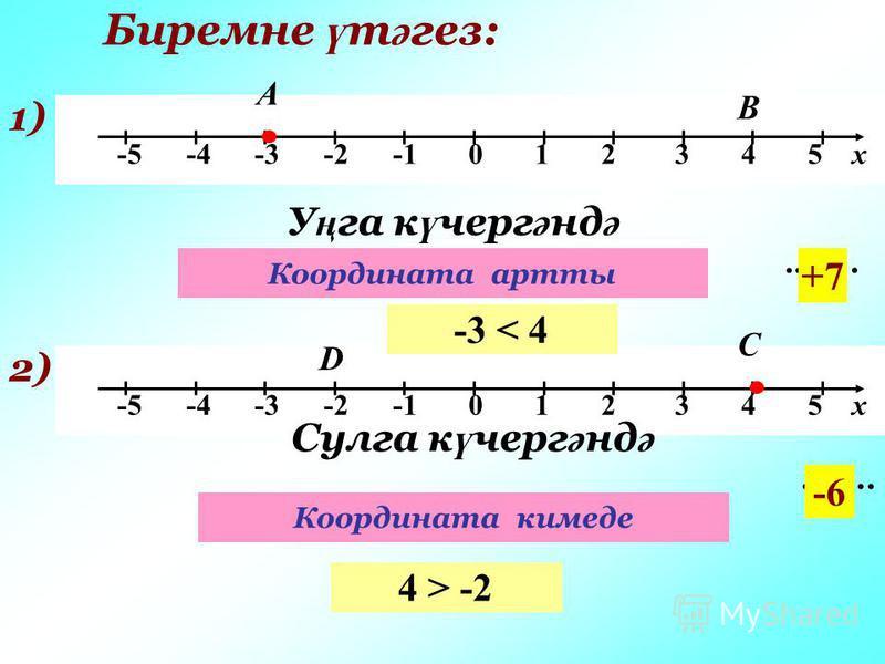 Биремне ү т ә гез: -5 -4 -3 -2 -1 0 1 2 3 4 5 х 1) А У ң га к ү черг ә нд ә …….. В +7 2) С D Сулга к ү черг ә нд ә …….. -6 -3 < 4 4 > -2 Координата артты Координата кимеде
