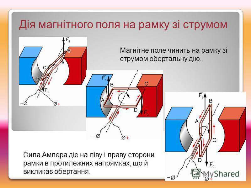 Дія магнітного поля на рамку зі струмом Магнітне поле чинить на рамку зі струмом обертальну дію. Сила Ампера діє на ліву і праву сторони рамки в протилежних напрямках, що й викликає обертання.