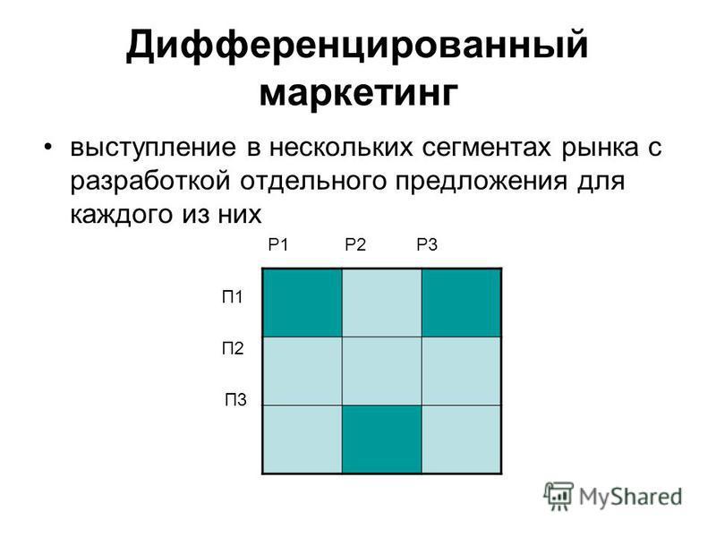 Дифференцированный маркетинг выступление в нескольких сегментах рынка с разработкой отдельного предложения для каждого из них Р1 Р2 Р3 П1 П2 П3