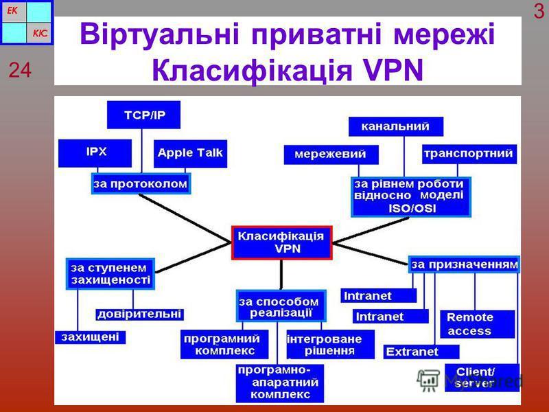Віртуальні приватні мережі Класифікація VPN 24 3