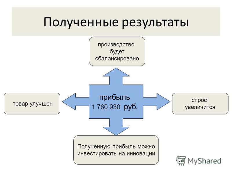 Полученные результаты прибыль 1 760 930 руб. товар улучшен производство будет сбалансировано спрос увеличится Полученную прибыль можно инвестировать на инновации