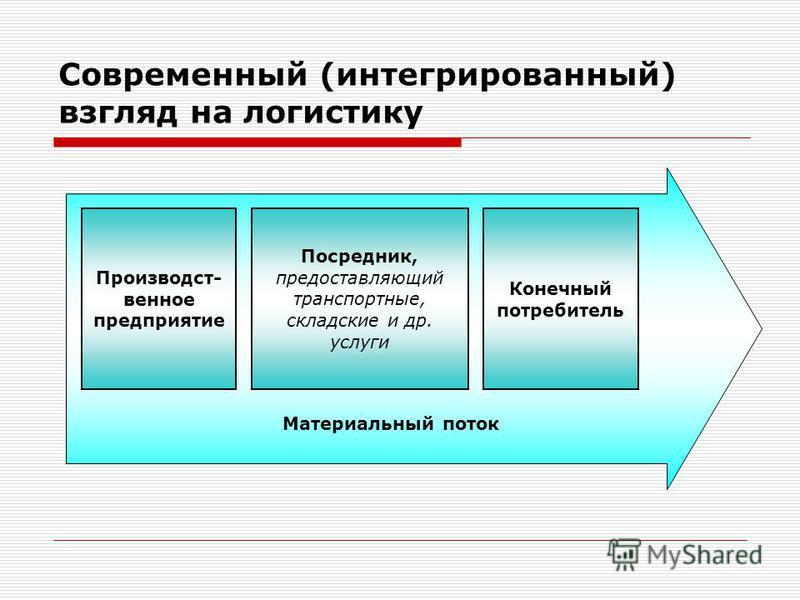 Современный (интегрированный) взгляд на логистику Производст- венное предприятие Посредник, предоставляющий транспортные, складские и др. услуги Конечный потребитель Материальный поток