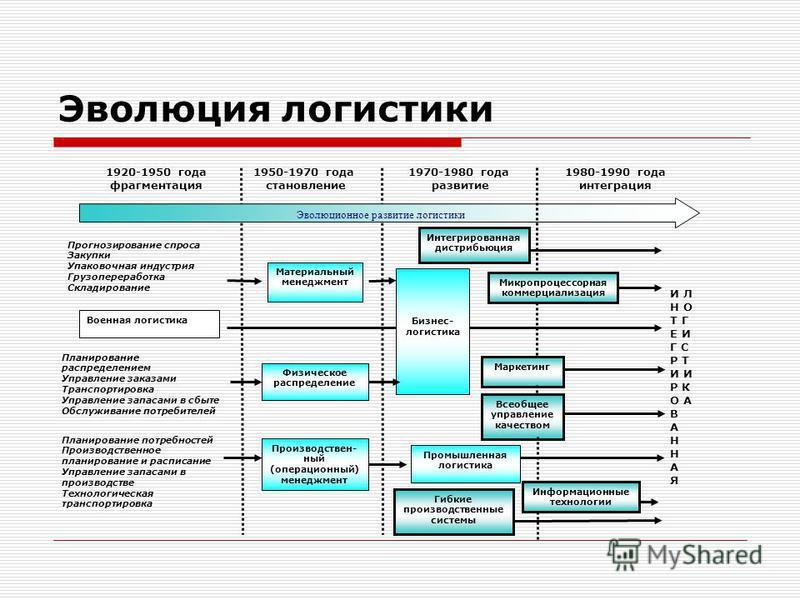 Эволюция логистики Прогнозирование спроса Закупки Упаковочная индустрия Грузопереработка Складирование Материальный менеджмент Производствен- ный (операционный) менеджмент Физическое распределение Маркетинг Всеобщее управление качеством Промышленная