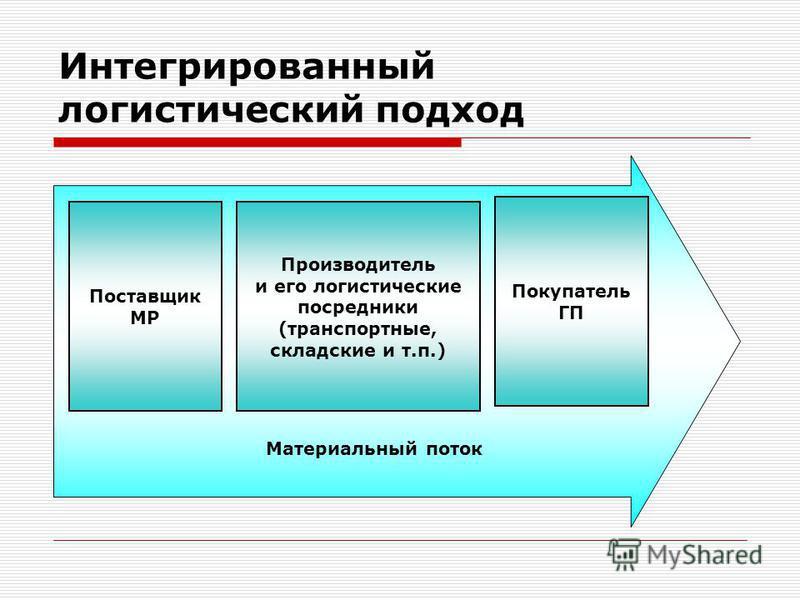 Интегрированный логистический подход Поставщик МР Производитель и его логистические посредники (транспортные, складские и т.п.) Покупатель ГП Материальный поток