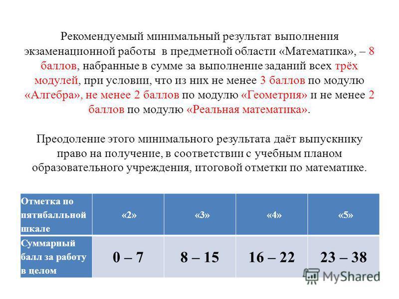 Рекомендуемый минимальный результат выполнения экзаменационной работы в предметной области «Математика», – 8 баллов, набранные в сумме за выполнение заданий всех трёх модулей, при условии, что из них не менее 3 баллов по модулю «Алгебра», не менее 2