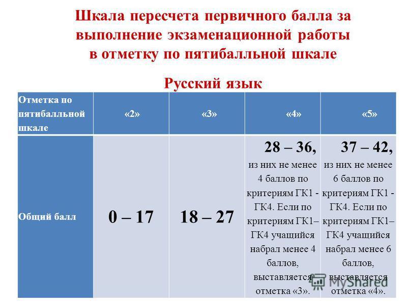 Шкала пересчета первичного балла за выполнение экзаменационной работы в отметку по пятибалльной шкале Русский язык Отметка по пятибалльной шкале «2» «3» «4» «5» Общий балл 0 – 1718 – 27 28 – 36, из них не менее 4 баллов по критериям ГК1 - ГК4. Если п