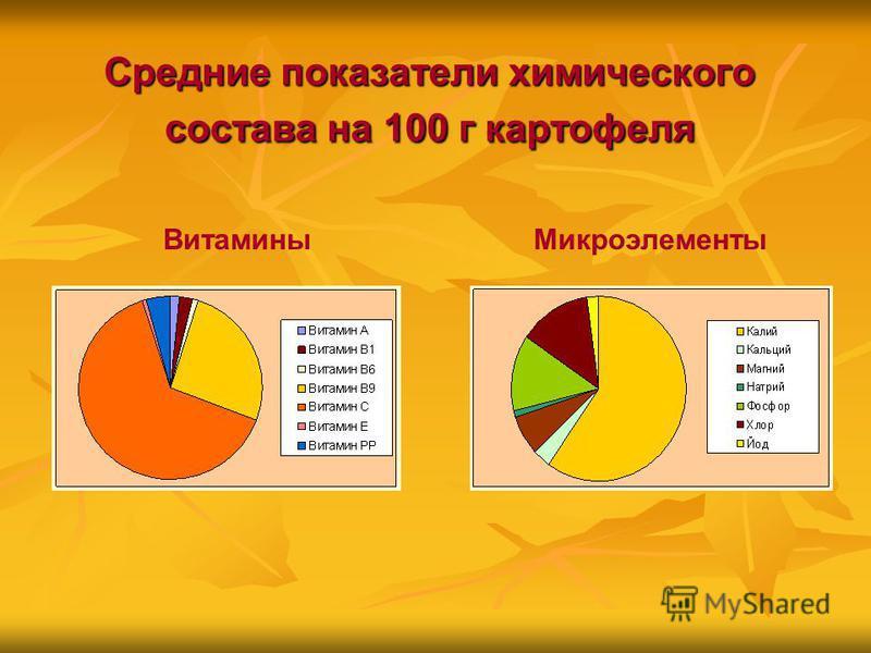 Средние показатели химического состава на 100 г картофеля Витамины Микроэлементы