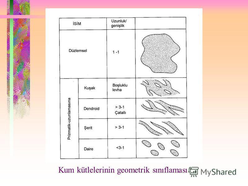 YANAL SÜREKLİLİK Yanal sürekliliğine göre kumtaşı rezervuarları iki grupta toplanır: 1- Düzlemsel kumtaşı rezervuarları: Her boyutta süreklidirler. Uzunluk/genişlik oranı 1 dir. Bu tür rezervuarlar türbidit yelpazelerinde, alüvyal yelpazelerde, yan y