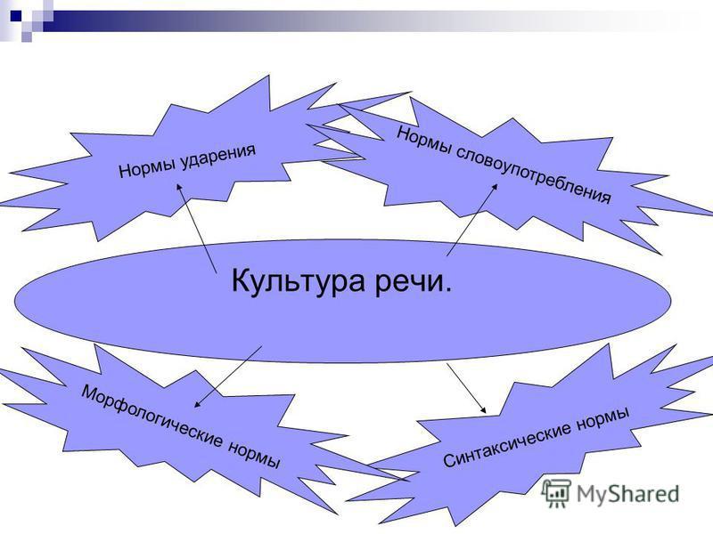 Культура речи. Нормы ударения Синтаксические нормы Морфологические нормы Нормы словоупотребления