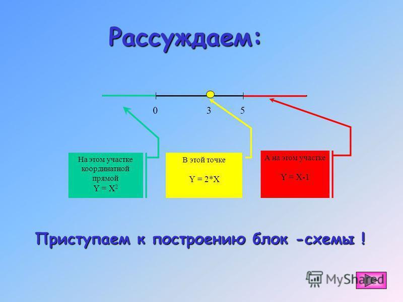 Составить блок-схему алгоритма нахождения значения функции Y : Задание