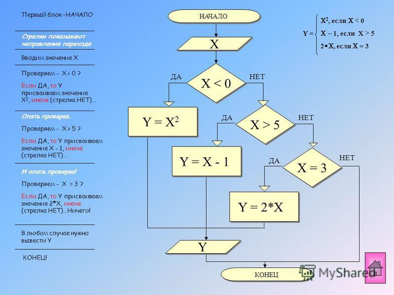 Рассуждаем: Приступаем к построению блок -схемы ! А на этом участке Y = X-1 035 На этом участке координатной прямой Y = X 2 В этой точке Y = 2*X
