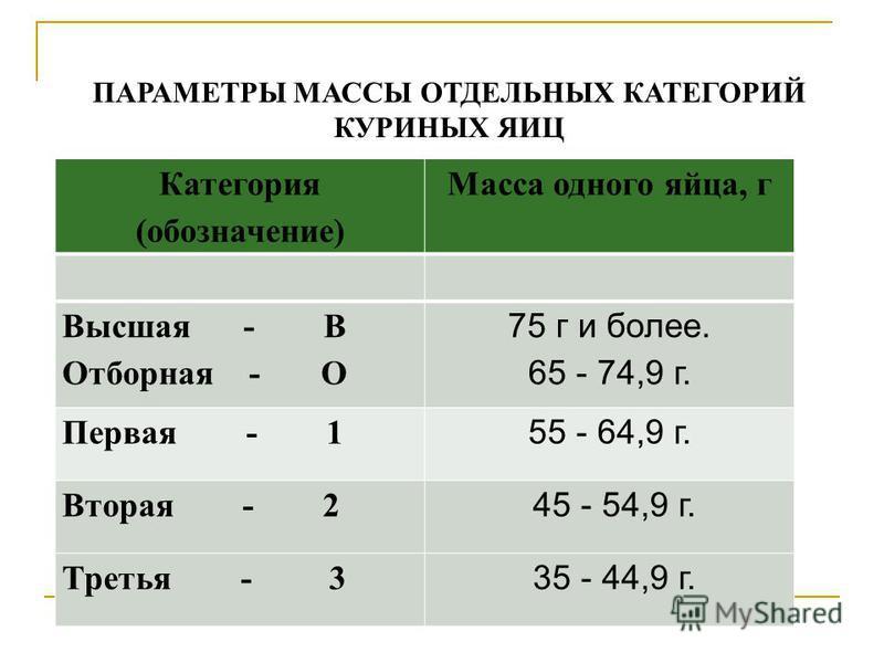 Категория (обозначение) Масса одного яйца, г Высшая - В Отборная - О 75 г и более. 65 - 74,9 г. Первая - 1 55 - 64,9 г. Вторая - 2 45 - 54,9 г. Третья - 3 35 - 44,9 г. ПАРАМЕТРЫ МАССЫ ОТДЕЛЬНЫХ КАТЕГОРИЙ КУРИНЫХ ЯИЦ