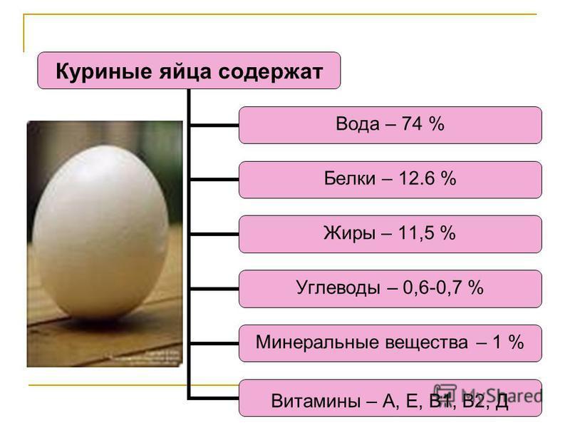 Куриные яйца содержат Вода – 74 % Белки – 12.6 % Жиры – 11,5 % Углеводы – 0,6- 0,7 % Минеральные вещества – 1 % Витамины – А, Е, В1, В2, Д