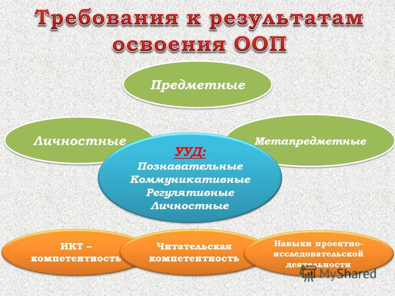 Предметные Личностные Метапредметные УУД: Познавательные Коммуникативные Регулятивные Личностные УУД: Познавательные Коммуникативные Регулятивные Личностные ИКТ – компетентность Читательская компетентность Навыки проектно- исследовательской деятельно