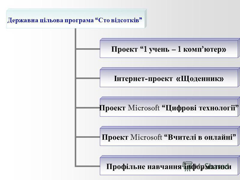 Державна цільова програма Сто відсотків Проект 1 учень – 1 комп ютер » Інтернет - проект « Щоденник » Проект Microsoft Цифрові технології Проект Microsoft Вчителі в онлайні Профільне навчання інформатики