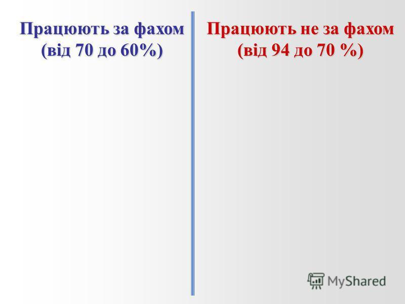 Працюють за фахом (від 70 до 60%) Працюють не за фахом (від 94 до 70 %)