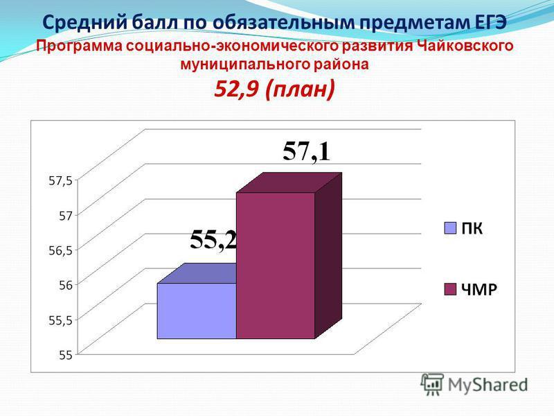 Средний балл по обязательным предметам ЕГЭ Программа социально-экономического развития Чайковского муниципального района 52,9 (план)