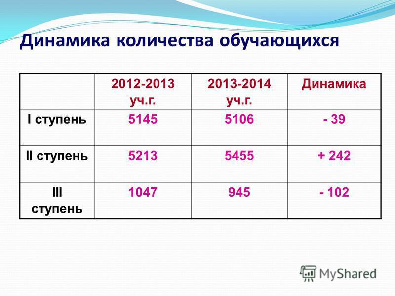 Динамика количества обучающихся 2012-2013 уч.г. 2013-2014 уч.г. Динамика I ступень 51455106- 39 II ступень 52135455+ 242 III ступень 1047945- 102