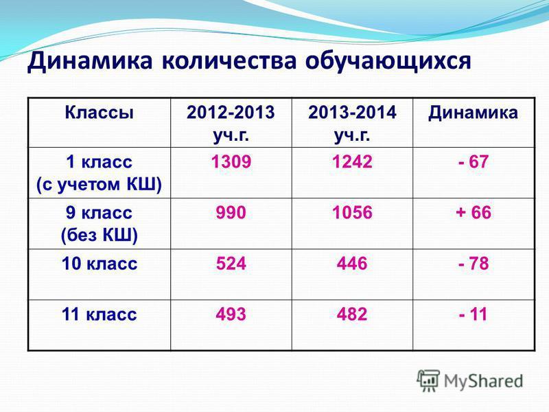Динамика количества обучающихся Классы 2012-2013 уч.г. 2013-2014 уч.г. Динамика 1 класс (с учетом КШ) 13091242- 67 9 класс (без КШ) 9901056+ 66 10 класс 524446- 78 11 класс 493482- 11