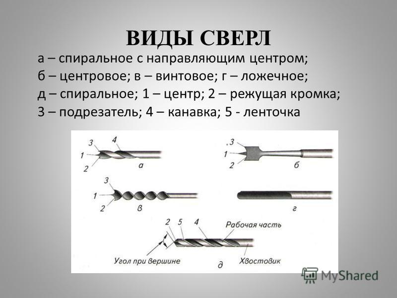 ВИДЫ СВЕРЛ а – спиральное с направляющим центром; б – центровое; в – винтовое; г – ложечное; д – спиральное; 1 – центр; 2 – режущая кромка; 3 – подрезатель; 4 – канавка; 5 - ленточка