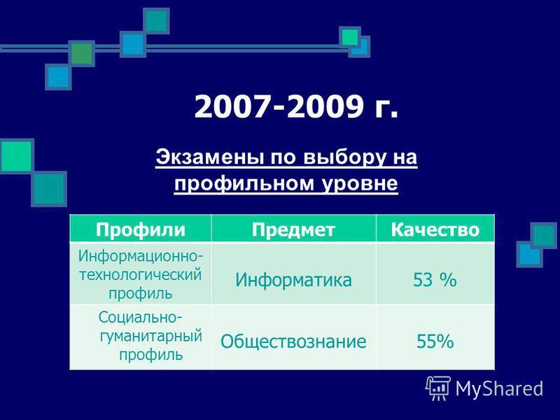 2007-2009 г. Экзамены по выбору на профильном уровне Профили ПредметКачество Информационно- технологический профиль Информатика 53 % Социально- гуманитарный профиль Обществознание 55%